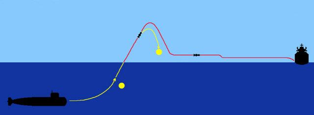 서브 하푼 대함 미사일의 개략적인 비행 경로.