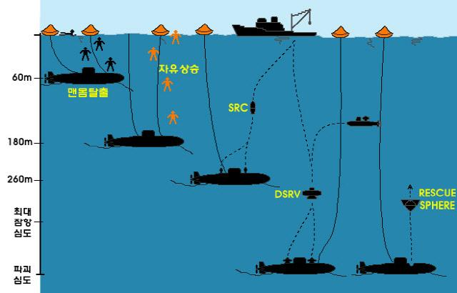 잠수함 침몰 심도에 따른 승조원 탈출 및 구조 개념도.