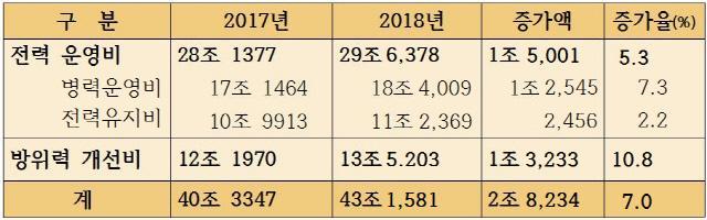 2017년 대비 2018년 국방예산 대비 (단위, 원)
