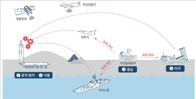 킬 체인 개념도 / 자료 국방부