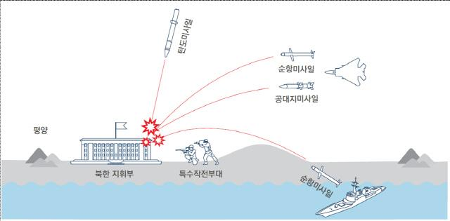 KMPR 개념도 / 자료 국방부