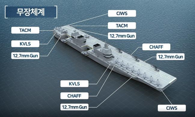 대우조선해양이 개념모델에서 각종 탑재 무기체계를 배치한 사례.